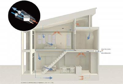 about 熱交換換気システムがつくる心地いい空気環境